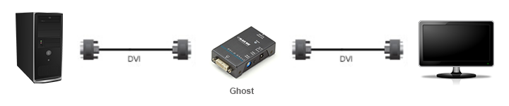 Connecting a DVI EDID Ghost