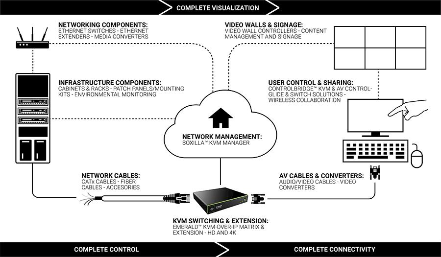 Terrific Control Room Solutions Black Box Wiring Digital Resources Bemuashebarightsorg