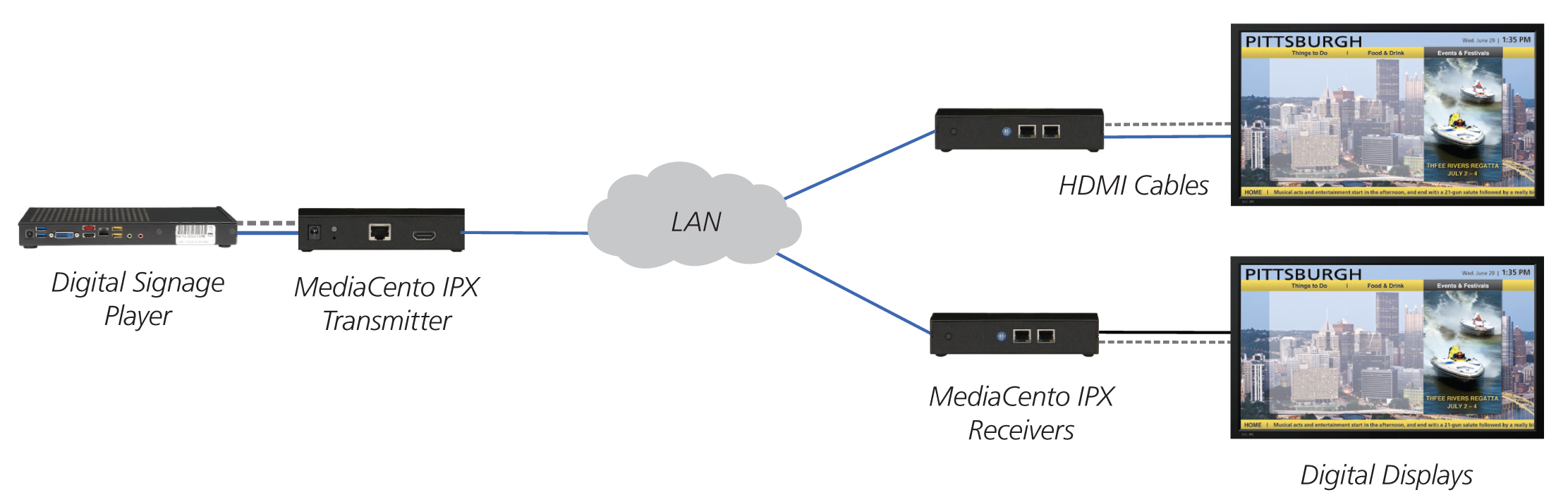 HDMI-over-IP Network Distribution - MediaCento IPX